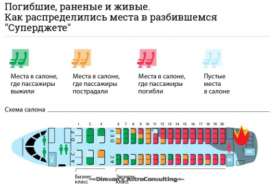 Рассадка пассажиров рейса Рейс 05-05-2019