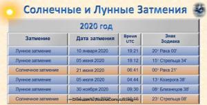 Затмения 2020 года