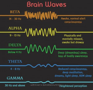 Ритмы мозга и состояния сознания