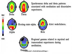 Возбуждение участков мозга при различных «ритмах»