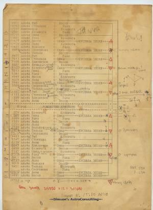 Таблица прохождения «углами Зодиака» созвездий